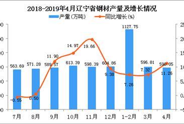 2019年1-4月遼寧省鋼材產量同比增長8.46%