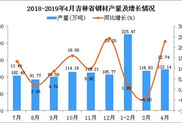 2019年4月吉林省钢材产量及增长情况分析