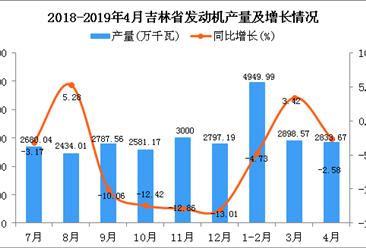 2019年1-4月吉林省发动机产量同比下降2.06%