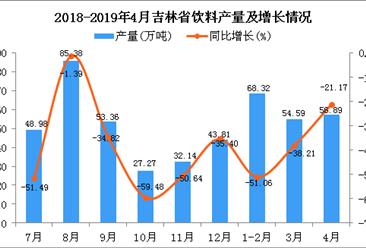 2019年1-4月吉林省飲料產量為180.28萬噸 同比下降39.93%