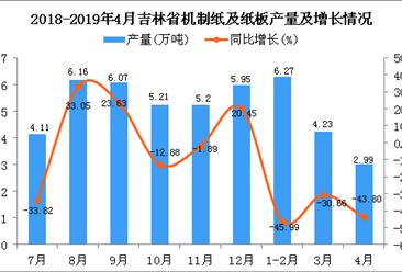 2019年1-4月吉林省機制紙及紙板產量為13.5萬噸 同比下降41.38%