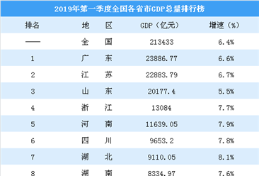 2019年一季度各省市GDP出炉:陕西反超江西 吉林增速垫底(附排行榜)