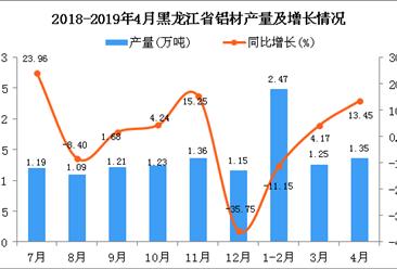 2019年1-4月黑龙江省铝材产量同比下降1.93%