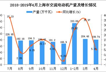 2019年1-4月上海市交流电动机产量为737.91万千瓦 同比增长21.89%