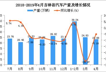 2019年1-4月吉林省汽车产量为86.68万辆 同比下降9.86%
