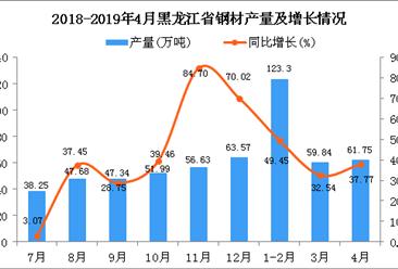 2019年4月黑龍江省鋼材產量及增長情況分析