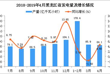 2019年1-4月黑龙江省发电量为348.9亿千瓦小时 同比增长2.32%