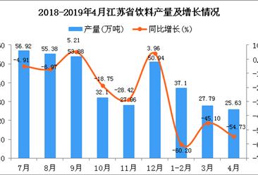 2019年1-4月江蘇省飲料產量為90.52萬噸 同比下降54.84%