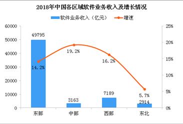 """软件企业所得税可享""""两免三减半"""" 中国软件行业经济运行情况分析(图)"""