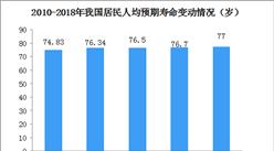 卫健委最新数据:2018年我国居民人均预期寿命达77岁(图)