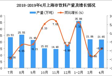 2019年1-4月上海市饮料产量为76.38万吨 同比下降7.6%