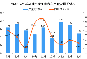 2019年1-4月黑龙江省汽车产量为4.86万辆 同比增长2.75%