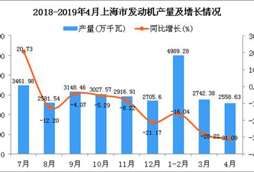 2019年1-4月上海市发动机产量为10349.35万千瓦 同比下降23.2%