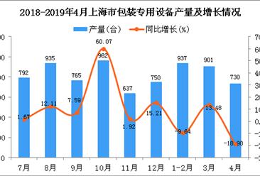 2019年1-4月上海市包装专用设备产量同比下降5.67%