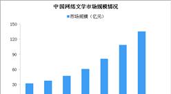 起点中文部分停新 网络文学市场规模分析(图)
