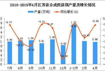 2019年1-4月江苏省合成洗涤剂产量为3.58万吨 同比下降11.39%