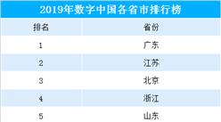 2019年各省市數字中國指數排行榜:廣東/江蘇/北京位列前三(附榜單)