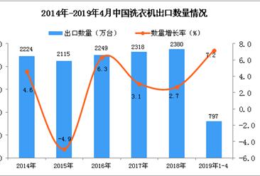 2019年1-4月中国洗衣机出口量为797万台 同比增长7.2%