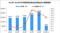 2019年1-4月中國美容化妝品及護膚品出口量同比增長12.3%