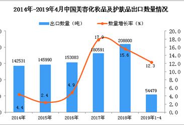 2019年1-4月中国美容化妆品及护肤品出口量同比增长12.3%