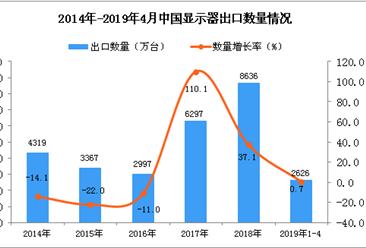 2019年1-4月中国显示器出口量为2626万台 同比增长0.7%