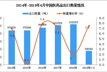 2019年1-4月中国医药品出口量同比增长7.5%