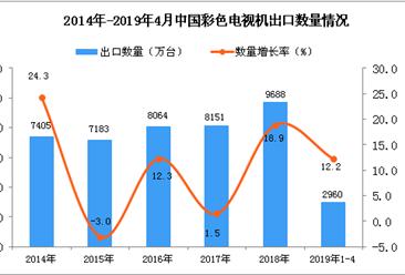 2019年1-4月中国彩色电视机出口量为2960万台 同比增长12.2%