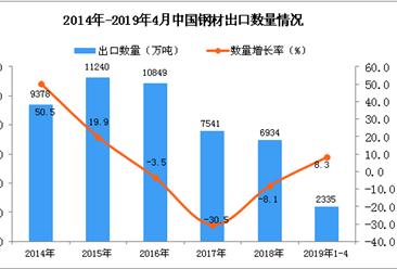 2019年1-4月中國鋼材出口量為2335萬噸 同比增長8.3%