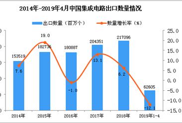 2019年1-4月中国集成电路出口量为62605百万个 同比下降12.1%(图)