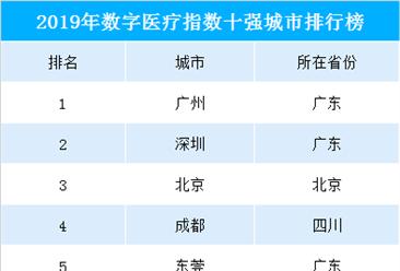 2019中国数字医疗十强城市排行榜:广州/深圳位列一二  广东智慧医疗领跑