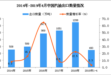 2019年1-4月中国汽油出口量为493万吨 同比增长3.3%
