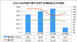 浙江數字經濟產業表現亮眼  2018年數字經濟增加值占GDP比重9.9%(圖)