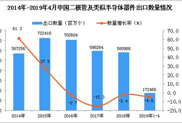 2019年4月中国二极管出口量及金额增长情况分析
