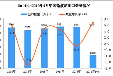 2019年1-4月中国微波炉出口量为1878万个 同比增长6.8%