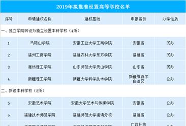 2019年擬批準設置高等學校公示名單出爐:共有11所高校獲批(附名單)