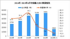 2019年1-4月中国稀土出口量为15626吨 同比下降4.3%