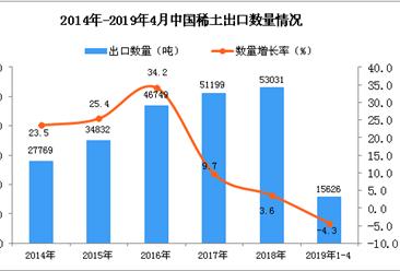 2019年1-4月中國稀土出口量為15626噸 同比下降4.3%