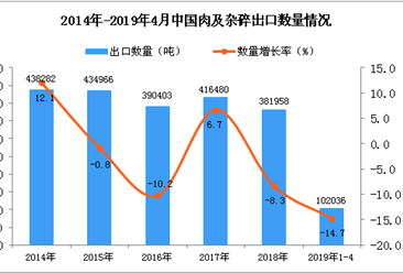 2019年1-4月中國肉及雜碎出口量同比下降14.7%