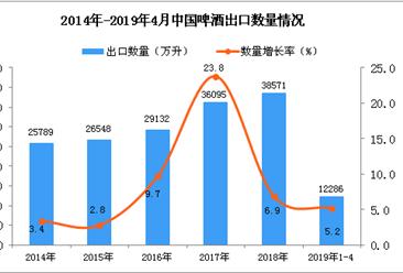 2019年1-4月中国啤酒出口量为12286万升 同比增长5.2%