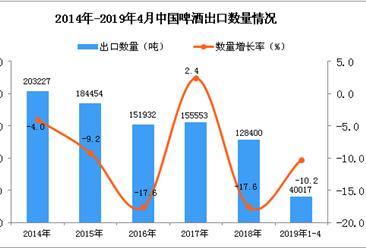 2019年1-4月中国中药材及中式成药出口量同比下降10.2%
