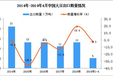2019年1-4月中国大豆出口量为5万吨 同比下降2.3%