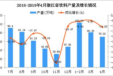 2019年1-4月浙江省飲料產量為253.29萬噸 同比下降7.03%