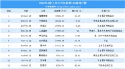 包装市场需求情报:2019年中国上市公司包装费用排行榜(TOP100)