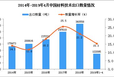 2019年1-4月中国材料技术出口量同比增长15.3%