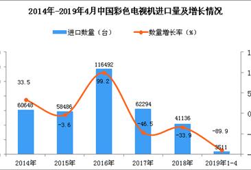 2019年1-4月中国彩色电视机进口量同比下降89.9%