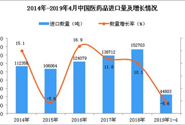 2019年1-4月中国医药品进口量同比下降5.6%