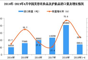 2019年1-4月中国美容化妆品及护肤品进口量同比增长38.9%