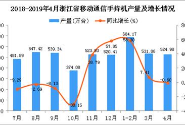 2019年1-4月浙江省手机产量为1740.23万台 同比增长19.62%