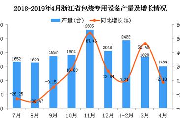 2019年1-4月浙江省包装专用设备产量同比增长12.22%