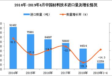 2019年1-4月中国材料技术进口量同比下降14.3%